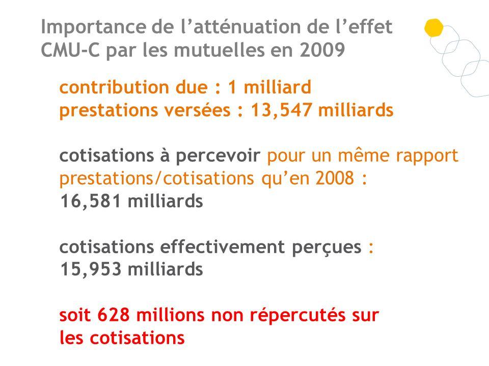 Importance de latténuation de leffet CMU-C par les mutuelles en 2009 contribution due : 1 milliard prestations versées : 13,547 milliards cotisations