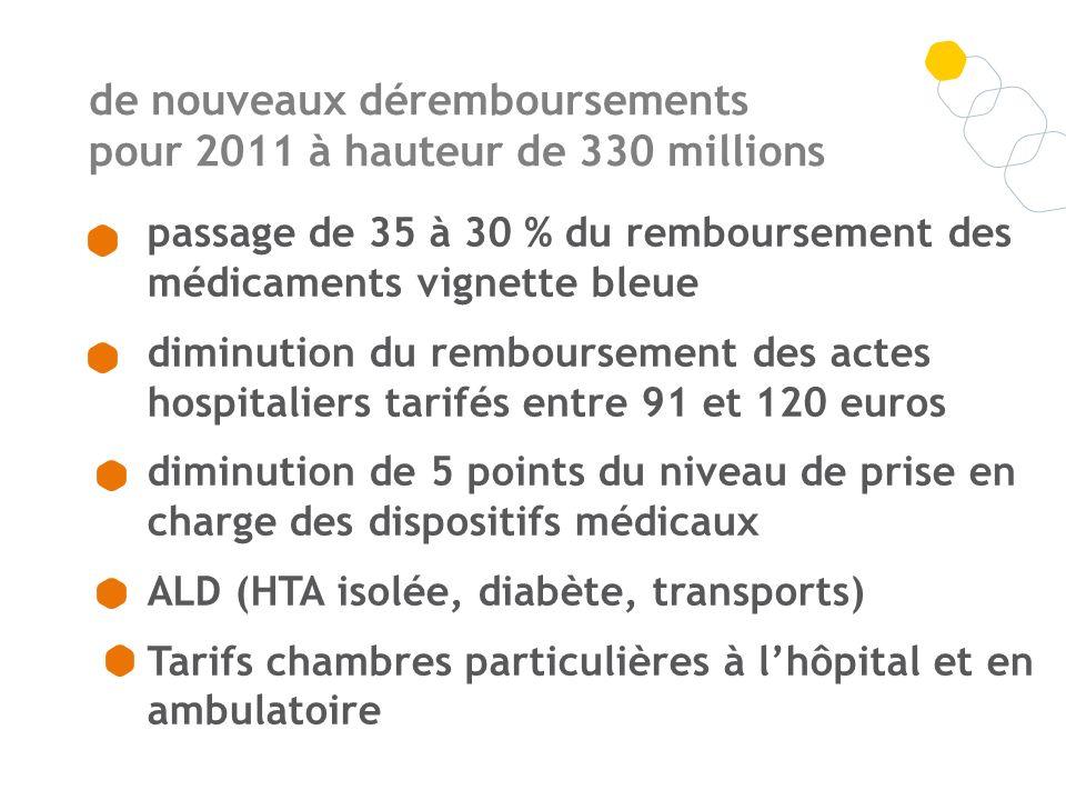de nouveaux déremboursements pour 2011 à hauteur de 330 millions passage de 35 à 30 % du remboursement des médicaments vignette bleue diminution du re