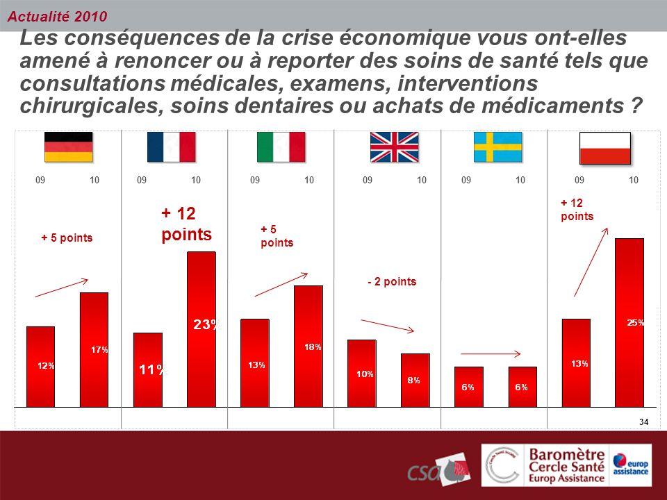 34 Les conséquences de la crise économique vous ont-elles amené à renoncer ou à reporter des soins de santé tels que consultations médicales, examens,