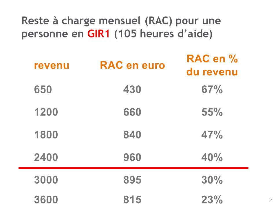revenuRAC en euro RAC en % du revenu 65043067% 120066055% 180084047% 240096040% 300089530% 360081523% Reste à charge mensuel (RAC) pour une personne e