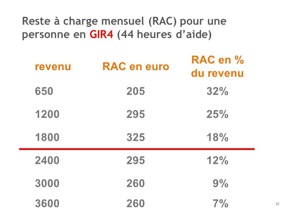 revenuRAC en euro RAC en % du revenu 65020532% 120029525% 180032518% 240029512% 3000260 9% 3600260 7% Reste à charge mensuel (RAC) pour une personne e