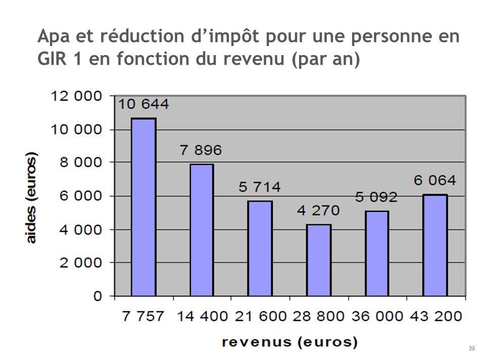 Apa et réduction dimpôt pour une personne en GIR 1 en fonction du revenu (par an) 39