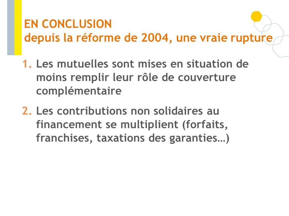 EN CONCLUSION depuis la réforme de 2004, une vraie rupture 1.Les mutuelles sont mises en situation de moins remplir leur rôle de couverture complément