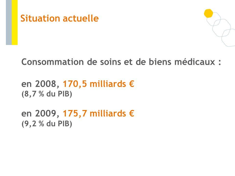 Consommation de soins et de biens médicaux : en 2008, 170,5 milliards (8,7 % du PIB) en 2009, 175,7 milliards (9,2 % du PIB) Situation actuelle