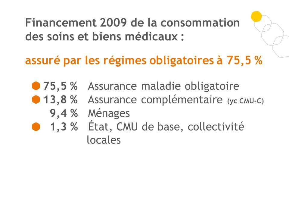 Financement 2009 de la consommation des soins et biens médicaux : assuré par les régimes obligatoires à 75,5 % 75,5 % Assurance maladie obligatoire 13