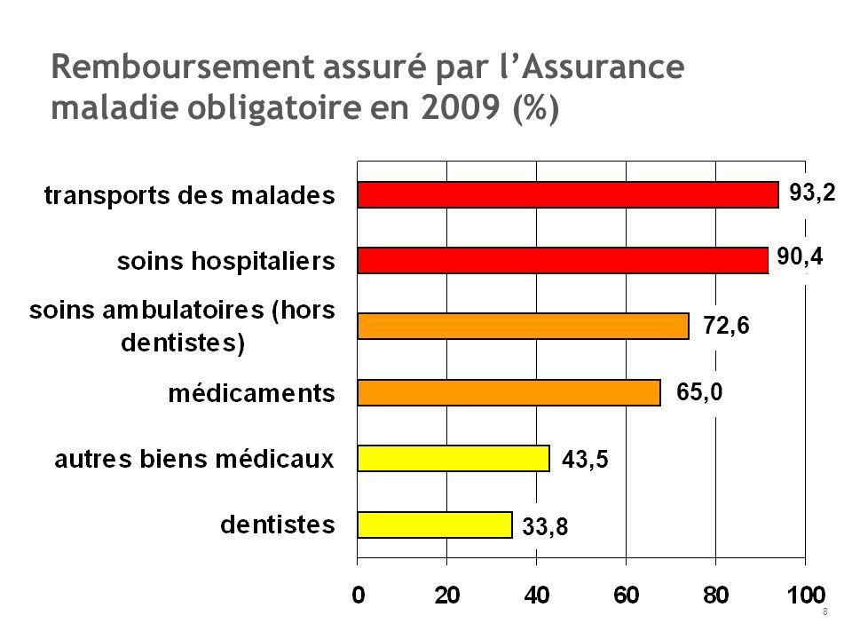 93,2 90,4 72,6 65,0 43,5 33,8 Remboursement assuré par lAssurance maladie obligatoire en 2009 (%) 8