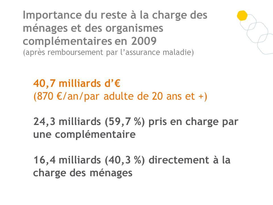 Importance du reste à la charge des ménages et des organismes complémentaires en 2009 (après remboursement par lassurance maladie) 40,7 milliards d (8
