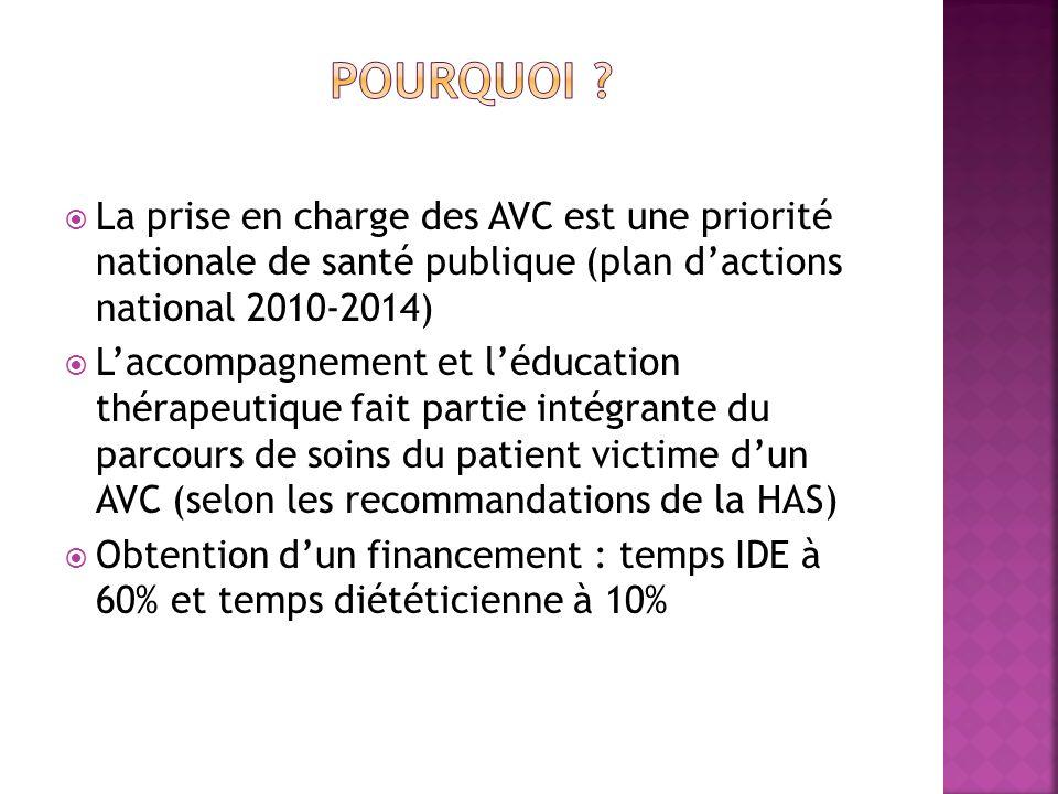 La prise en charge des AVC est une priorité nationale de santé publique (plan dactions national 2010-2014) Laccompagnement et léducation thérapeutique