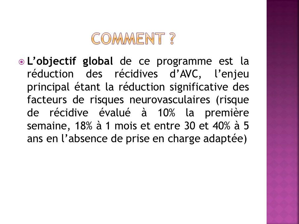 Lobjectif global de ce programme est la réduction des récidives dAVC, lenjeu principal étant la réduction significative des facteurs de risques neurov
