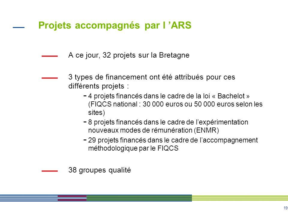19 Projets accompagnés par l ARS A ce jour, 32 projets sur la Bretagne 3 types de financement ont été attribués pour ces différents projets : - 4 proj