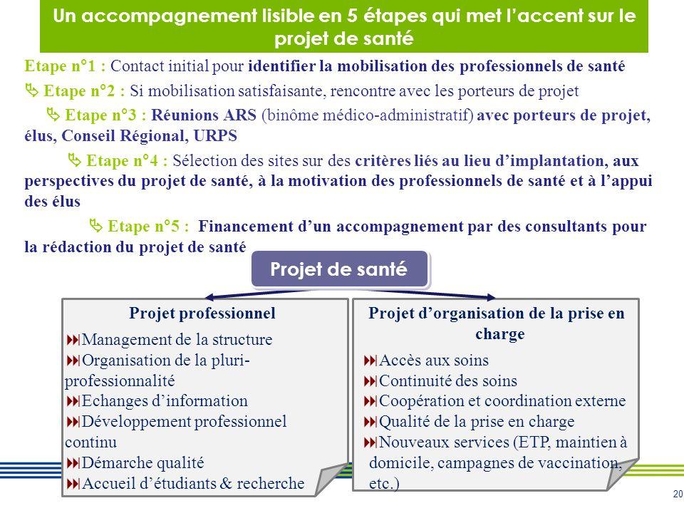 20 Un accompagnement lisible en 5 étapes qui met laccent sur le projet de santé Etape n°1 : Contact initial pour identifier la mobilisation des profes