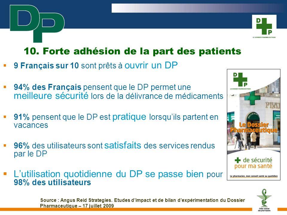 10. Forte adhésion de la part des patients 9 Français sur 10 sont prêts à ouvrir un DP 94% des Français pensent que le DP permet une meilleure sécurit