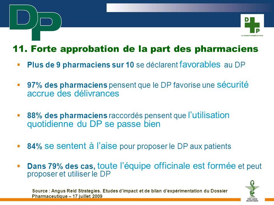 11. Forte approbation de la part des pharmaciens Plus de 9 pharmaciens sur 10 se déclarent favorables au DP 97% des pharmaciens pensent que le DP favo