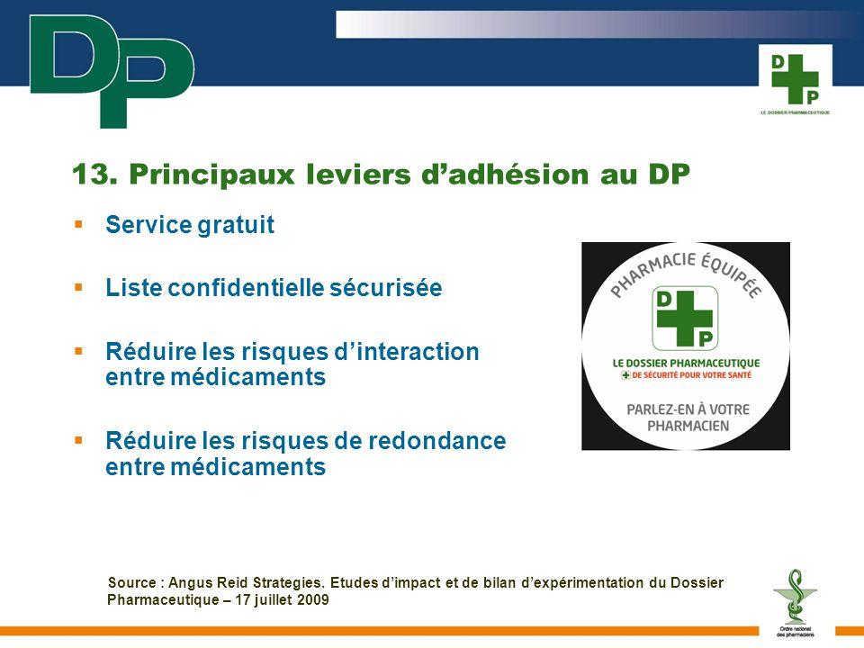 13. Principaux leviers dadhésion au DP Service gratuit Liste confidentielle sécurisée Réduire les risques dinteraction entre médicaments Réduire les r
