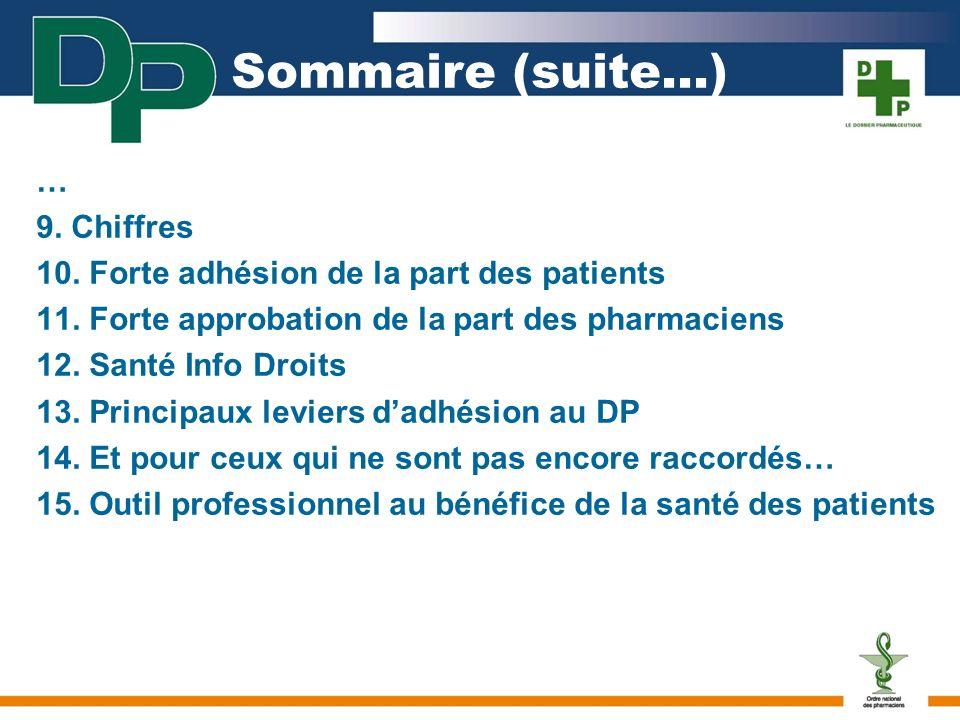 Près de 15 000 officines sont raccordées au DP (67%) Plus de 8,3 millions de patients ont un DP Informations disponibles sur le site de lOrdre : http://www.ordre.pharmacien.fr/DP/index9.htm 9.