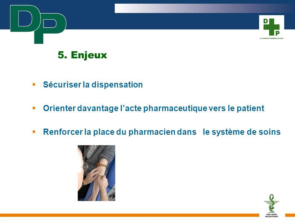 5. Enjeux Sécuriser la dispensation Orienter davantage lacte pharmaceutique vers le patient Renforcer la place du pharmacien dans le système de soins