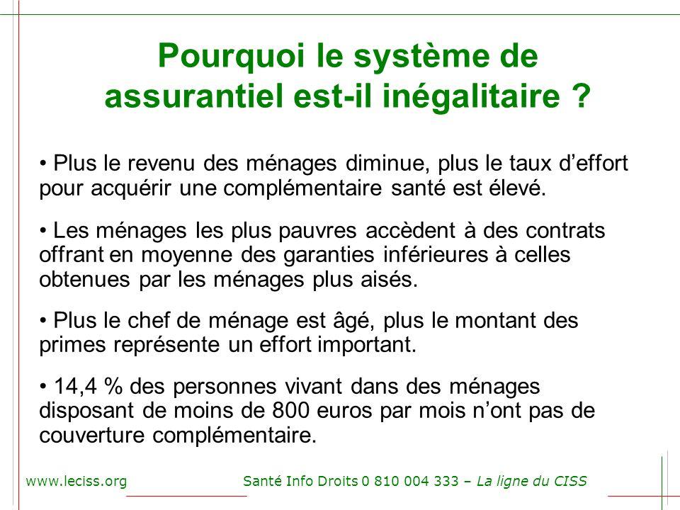 www.leciss.orgSanté Info Droits 0 810 004 333 – La ligne du CISS Pourquoi le système de assurantiel est-il inégalitaire ? Plus le revenu des ménages d