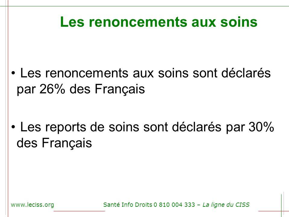 www.leciss.orgSanté Info Droits 0 810 004 333 – La ligne du CISS Les renoncements aux soins Les renoncements aux soins sont déclarés par 26% des Franç