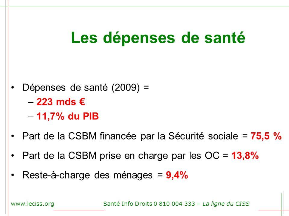 Les dépenses de santé Dépenses de santé (2009) = – 223 mds – 11,7% du PIB Part de la CSBM financée par la Sécurité sociale = 75,5 % Part de la CSBM pr