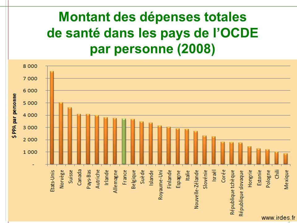 Montant des dépenses totales de santé dans les pays de lOCDE par personne (2008) www.leciss.orgSanté Info Droits 0 810 004 333 – La ligne du CISS