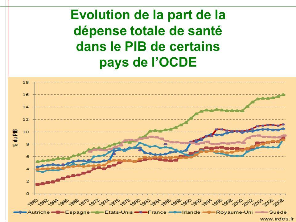 Evolution de la part de la dépense totale de santé dans le PIB de certains pays de lOCDE www.leciss.orgSanté Info Droits 0 810 004 333 – La ligne du C