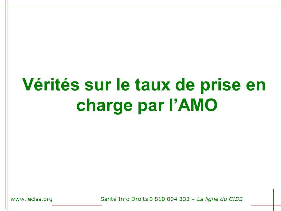 www.leciss.orgSanté Info Droits 0 810 004 333 – La ligne du CISS Vérités sur le taux de prise en charge par lAMO
