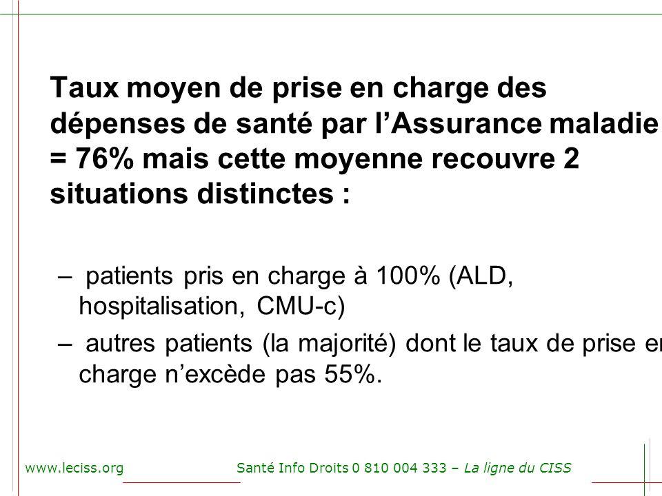 www.leciss.orgSanté Info Droits 0 810 004 333 – La ligne du CISS Taux moyen de prise en charge des dépenses de santé par lAssurance maladie = 76% mais