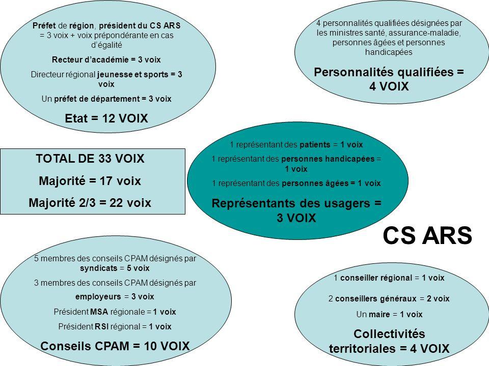 www.leciss.orgSanté Info Droits 0 810 004 333 – La ligne du CISS Des avancées… qui restent à confirmer - Les CRSA et les conférences de territoires auront besoin de véritables moyens financiers et humains pour fonctionner - Qui seront les interlocuteurs des CRSA au sein des ARS .