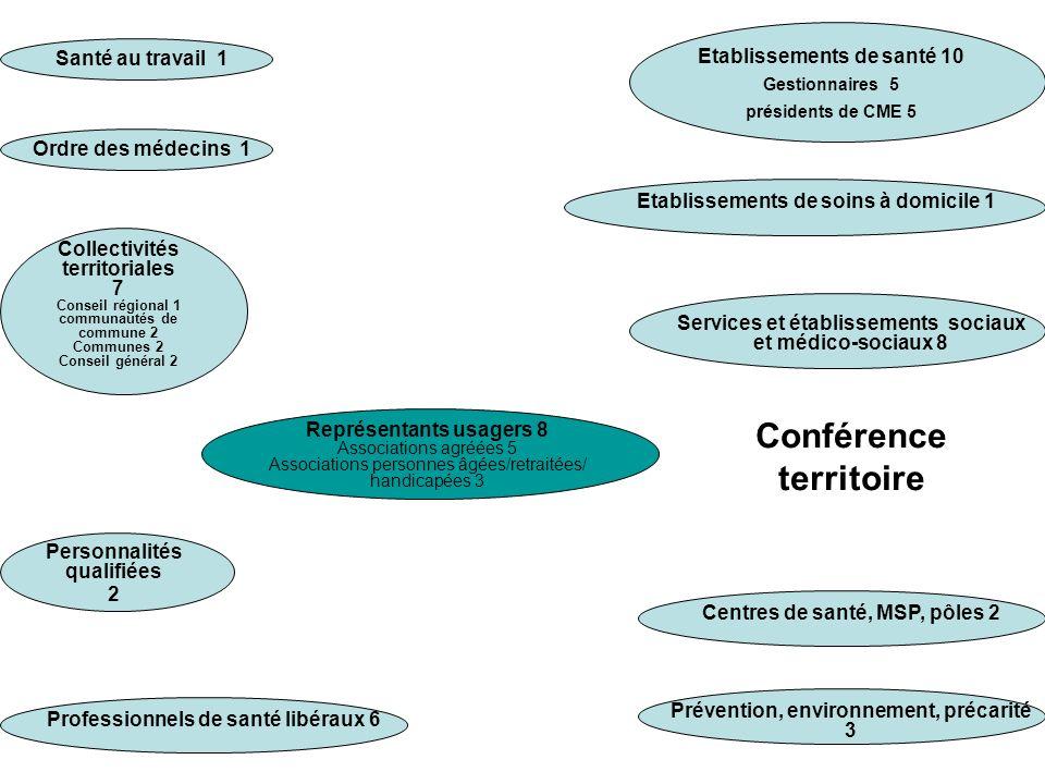Collectivités territoriales 7 Conseil régional 1 communautés de commune 2 Communes 2 Conseil général 2 Représentants usagers 8 Associations agréées 5