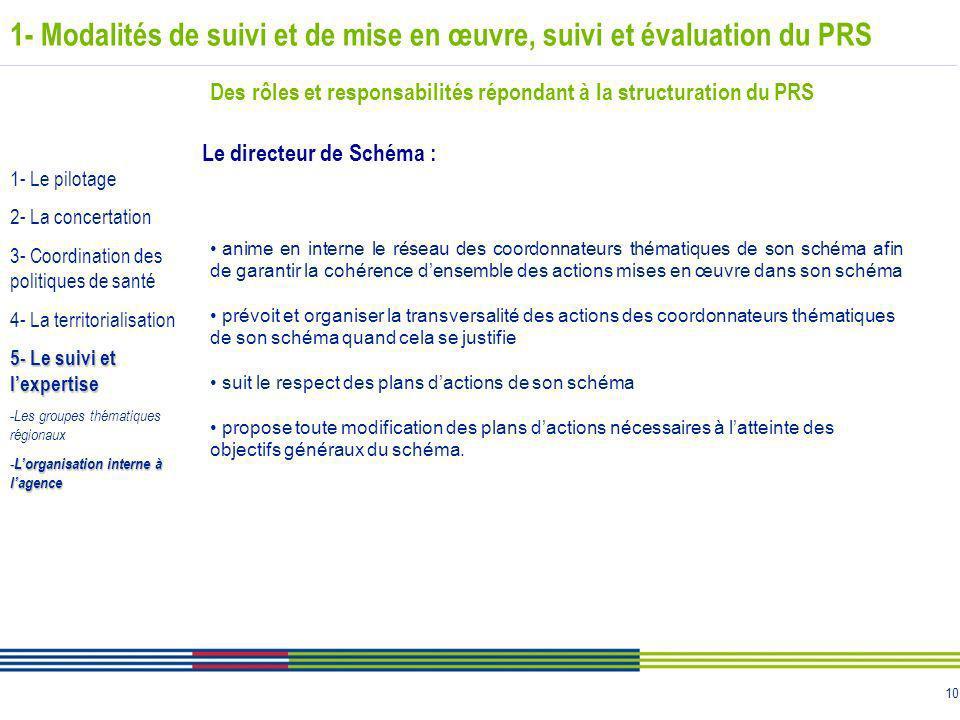 10 1- Modalités de suivi et de mise en œuvre, suivi et évaluation du PRS Des rôles et responsabilités répondant à la structuration du PRS Le directeur