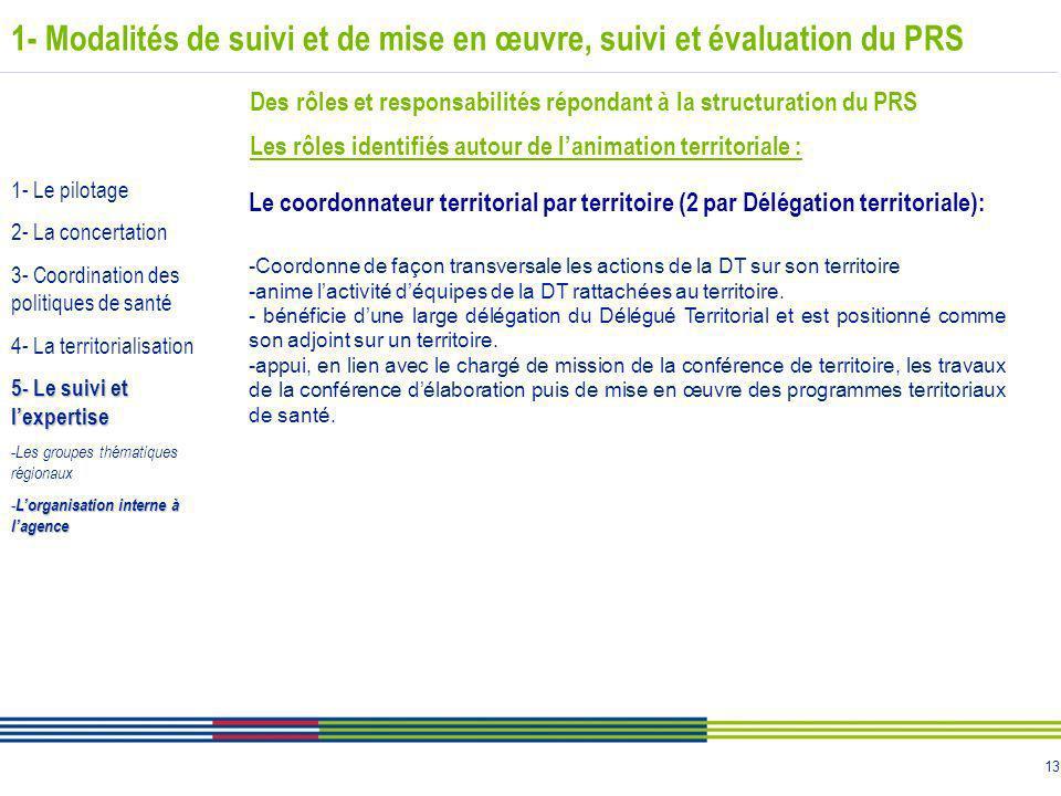 13 1- Modalités de suivi et de mise en œuvre, suivi et évaluation du PRS Des rôles et responsabilités répondant à la structuration du PRS Les rôles id