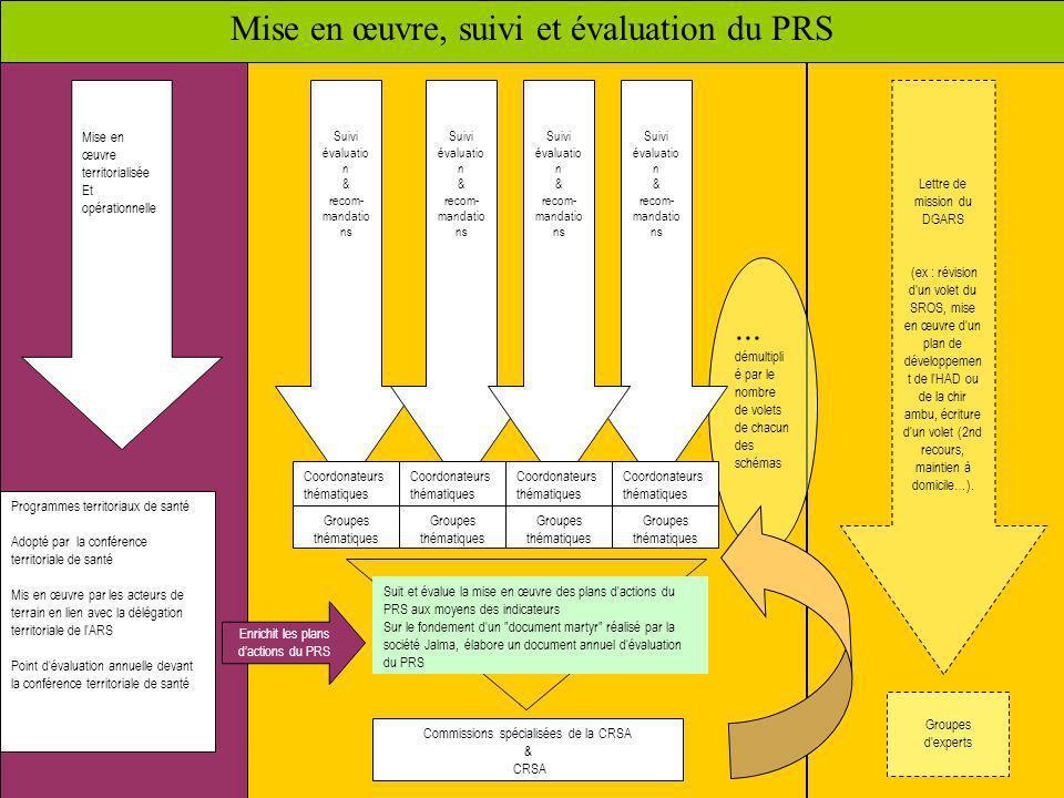 3 Mise en œuvre, suivi et évaluation du PRS Mise en œuvre territorialisée Et opérationnelle Lettre de mission du DGARS (ex : révision d'un volet du SR