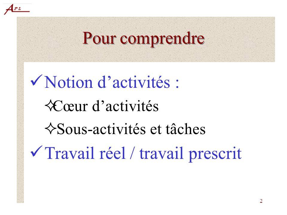 2 Pour comprendre Notion dactivités : Cœur dactivités Sous-activités et tâches Travail réel / travail prescrit