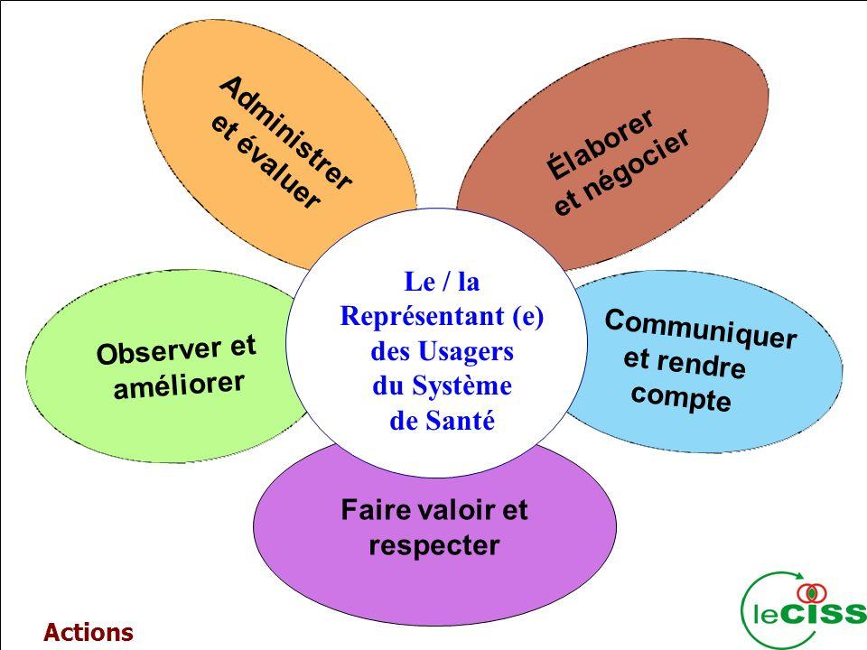 4 Administrer et évaluer Observer et améliorer Élaborer et négocier Faire valoir et respecter Communiquer et rendre compte Le / la Représentant (e) des Usagers du Système de Santé Actions