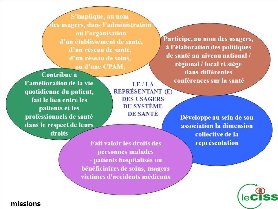 5 Développe au sein de son association la dimension collective de la représentation Participe, au nom des usagers, à lélaboration des politiques de santé au niveau national / régional / local et siège dans différentes conférences sur la santé Simplique, au nom des usagers, dans ladministration ou lorganisation dun établissement de santé, dun réseau de santé, dun réseau de soins, ou dune CPAM, Contribue à lamélioration de la vie quotidienne du patient, fait le lien entre les patients et les professionnels de santé dans le respect de leurs droits Fait valoir les droits des personnes malades - patients hospitalisés ou bénéficiaires de soins, usagers victimes d accidents médicaux LE / LA REPRÉSENTANT (E) DES USAGERS DU SYSTÈME DE SANTÉ missions