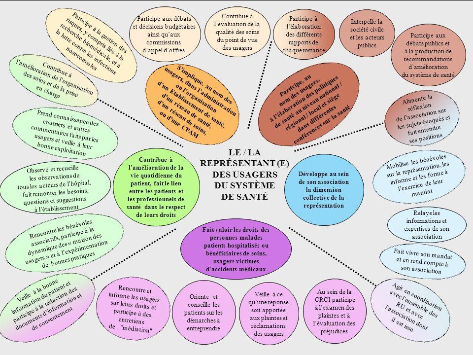 6 Simplique, au nom des usagers, dans ladministration ou lorganisation dun Etablissement de santé, dun réseau de santé, dun réseau de soins, ou dune CPAM Contribue à lévaluation de la qualité des soins du point de vue des usagers Participe aux débats et décisions budgétaires ainsi quaux commissions dappel doffres Contribue à lamélioration de la vie quotidienne du patient, fait le lien entre les patients et les professionnels de santé dans le respect de leurs droits Rencontre les bénévoles associatifs, participe à la dynamique des « maison des usagers » et à lexpérimentation de bonnes pratiques Veille à la bonne information du patient et participe à la rédaction des documents dinformation et de consentement Participe, au nom des usagers, à lélaboration des politiques de santé au niveau national / régional / local et siège dans différentes conférences sur la santé Fait valoir les droits des personnes malades patients hospitalisés ou bénéficiaires de soins, usagers victimes d accidents médicaux LE / LA REPRÉSENTANT (E) DES USAGERS DU SYSTÈME DE SANTÉ Fait vivre son mandat et en rend compte à son association Prend connaissance des courriers et autres commentaires faits par les usagers et veille à leur bonne exploitation Au sein de la CRCI participe à lexamen des plaintes et à lévaluation des préjudices Développe au sein de son association la dimension collective de la représentation Mobilise les bénévoles sur la représentation, les informe et les forme à lexercice de leur mandat Alimente la réflexion de lassociation sur les sujets évoqués et fait entendre ses positions Veille à ce quune réponse soit apportée aux plaintes et réclamations des usagers Relaye les informations et expertises de son association Participe aux débats publics et à la production de recommandations damélioration du système de santé Participe à la gestion des risques, y compris liés à la recherche biomédicale, et à la lutte contre les infections nosocomiales Contribue à lamélioration de lorganisatio