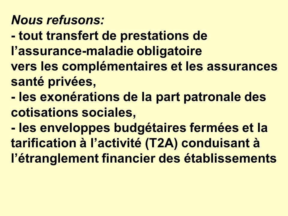 Nous refusons: - tout transfert de prestations de lassurance-maladie obligatoire vers les complémentaires et les assurances santé privées, - les exonérations de la part patronale des cotisations sociales, - les enveloppes budgétaires fermées et la tarification à lactivité (T2A) conduisant à létranglement financier des établissements