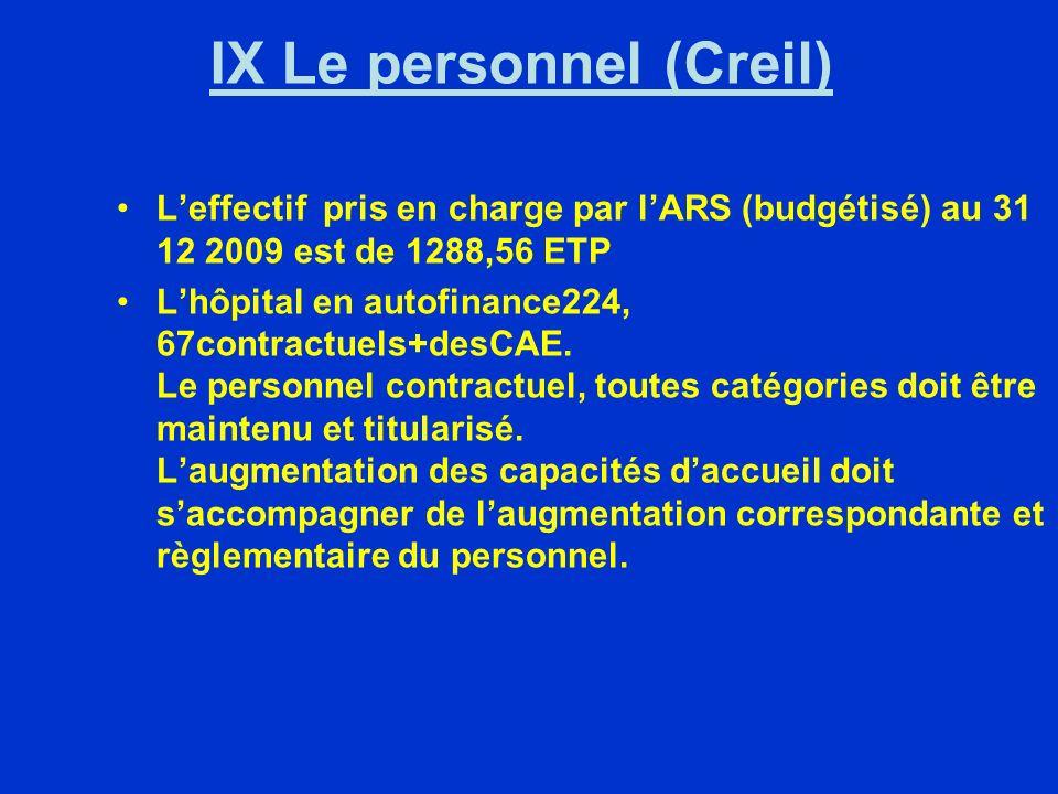 IX Le personnel (Creil) Leffectif pris en charge par lARS (budgétisé) au 31 12 2009 est de 1288,56 ETP Lhôpital en autofinance224, 67contractuels+desCAE.