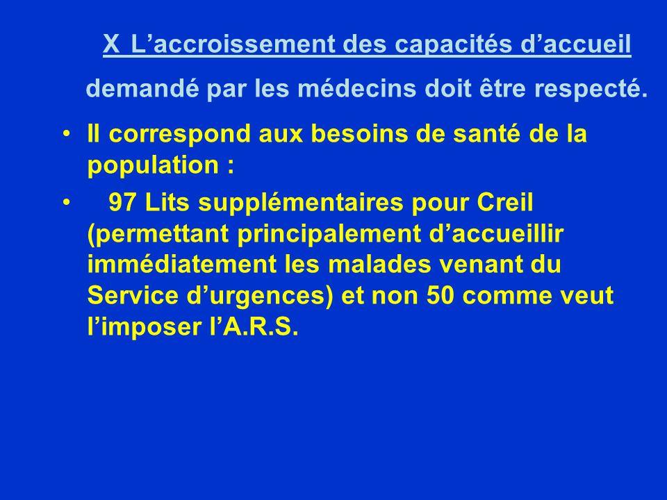 X Laccroissement des capacités daccueil demandé par les médecins doit être respecté.