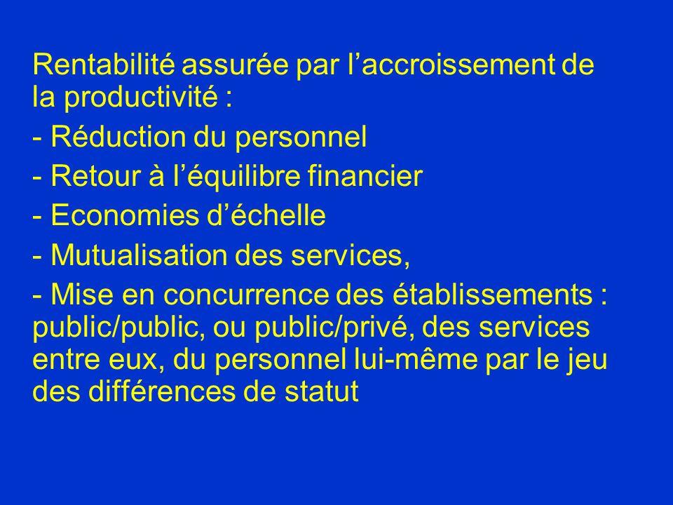 Rentabilité assurée par laccroissement de la productivité : - Réduction du personnel - Retour à léquilibre financier - Economies déchelle - Mutualisation des services, - Mise en concurrence des établissements : public/public, ou public/privé, des services entre eux, du personnel lui-même par le jeu des différences de statut