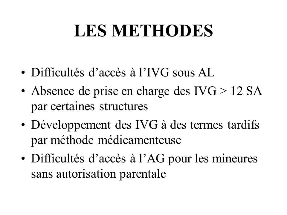 LES METHODES Difficultés daccès à lIVG sous AL Absence de prise en charge des IVG > 12 SA par certaines structures Développement des IVG à des termes