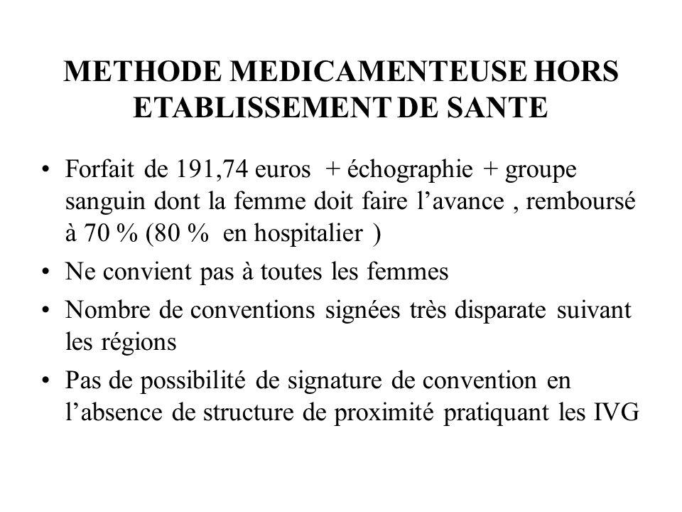 METHODE MEDICAMENTEUSE HORS ETABLISSEMENT DE SANTE Forfait de 191,74 euros + échographie + groupe sanguin dont la femme doit faire lavance, remboursé