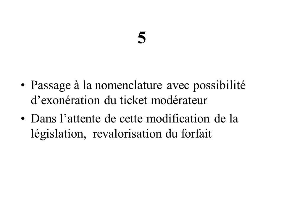 5 Passage à la nomenclature avec possibilité dexonération du ticket modérateur Dans lattente de cette modification de la législation, revalorisation d