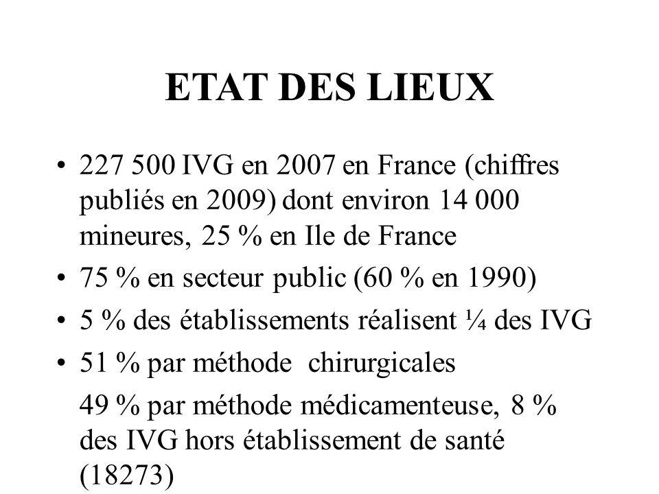 ETAT DES LIEUX 227 500 IVG en 2007 en France (chiffres publiés en 2009) dont environ 14 000 mineures, 25 % en Ile de France 75 % en secteur public (60