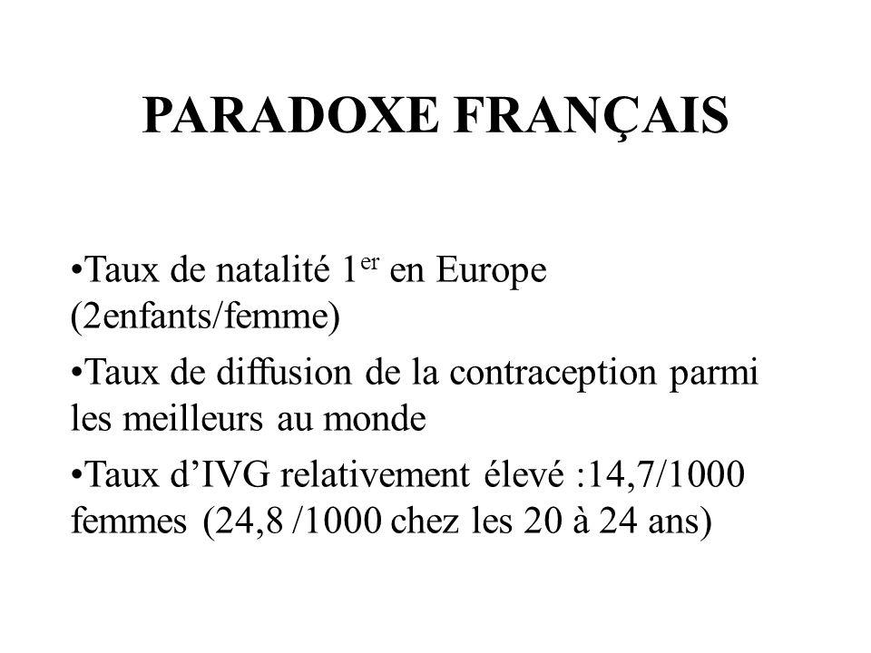 PARADOXE FRANÇAIS Taux de natalité 1 er en Europe (2enfants/femme) Taux de diffusion de la contraception parmi les meilleurs au monde Taux dIVG relati