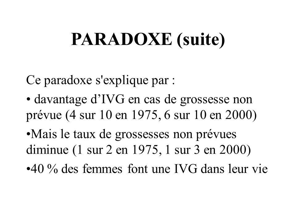 PARADOXE (suite) Ce paradoxe s'explique par : davantage dIVG en cas de grossesse non prévue (4 sur 10 en 1975, 6 sur 10 en 2000) Mais le taux de gross