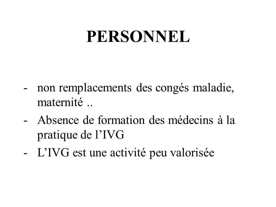 PERSONNEL -non remplacements des congés maladie, maternité.. -Absence de formation des médecins à la pratique de lIVG -LIVG est une activité peu valor