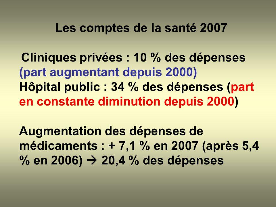Les comptes de la santé 2007 Cliniques privées : 10 % des dépenses (part augmentant depuis 2000) Hôpital public : 34 % des dépenses (part en constante