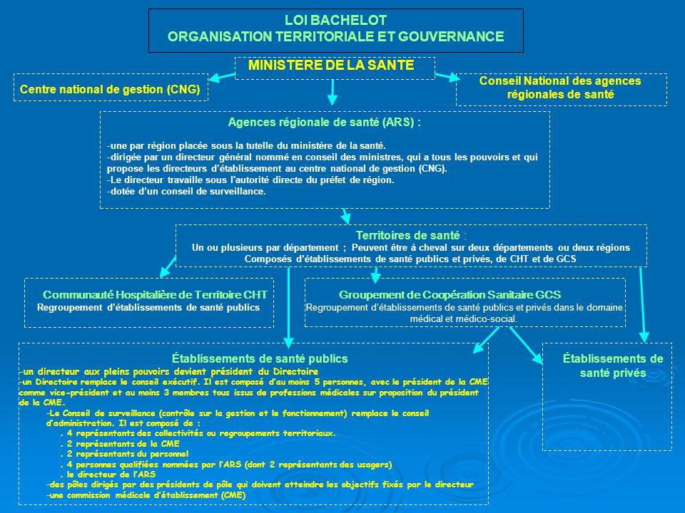 Objectifs de la loi Economique lobjectif, désormais obligatoire = ramener les dépenses de santé à léquilibre budgétaire Politique alignement total sur