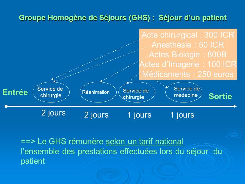 Tarification à l activité : Principe général Dotation globale Dépenses Recettes Activité T2A Activité Recettes Dépenses Rétrospectif Prospectif